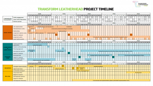 Visual representing the project timeline.